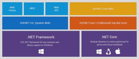 Asp.Net Core Architecture